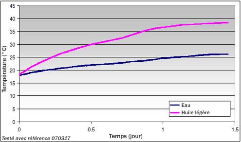 Performance de chauffe selon le fluide chauffé
