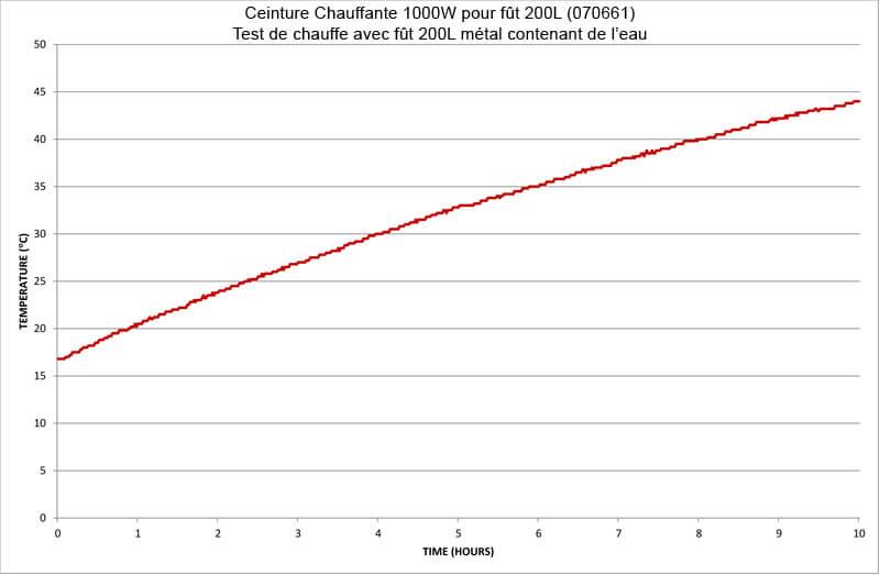Test de chauffe référence 070661