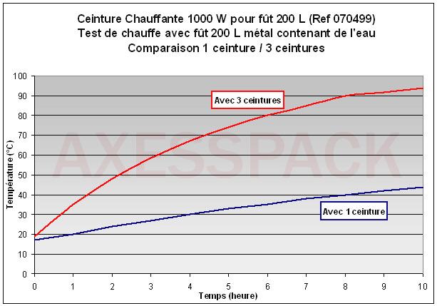 Test de chauffe référence 070499