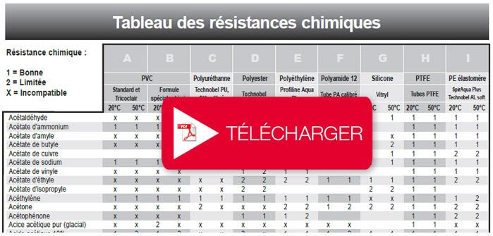 Téléchargez le tableau de résistance chimique des tuyaux